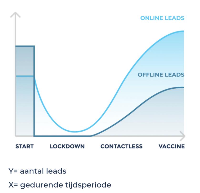 Online leads tijdens en na corona
